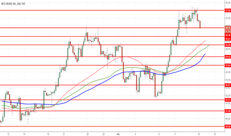 USOIL: WTI Crude Oil: preço continua crescendo