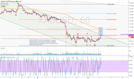 XAUUSD: Gold triangle breaks on the high side