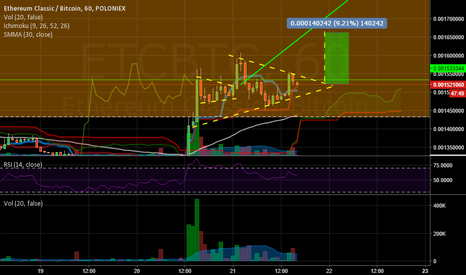 ETCBTC: short term idea etc