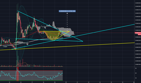 NXTBTC: Potential Cup and Handle Breakout inside Bull Flag
