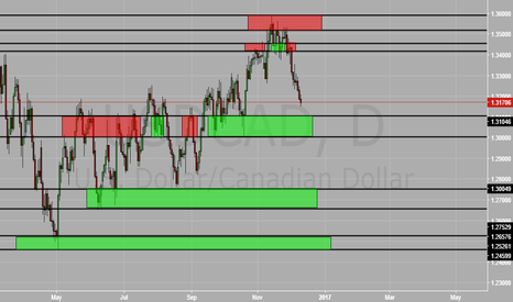 USDCAD: UsdCad Support And Resistance