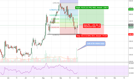 HINDPETRO: Hind Petro - Bounce from its support