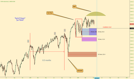 DOWI: $DJIA - Unearthly Domed House