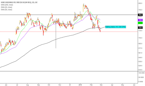 HSBA: #HSBC is now below its 200EMA