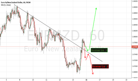 EURNZD: EURNZD TWO POSSIBILITIES