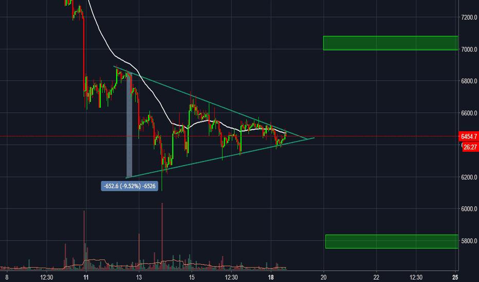 BTCUSD: Symmetrical Triangle. Near to breakout. for BTC/USD Bitfinex
