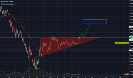 XRPUSD: Бычий треугольник - хороший признак к росту.
