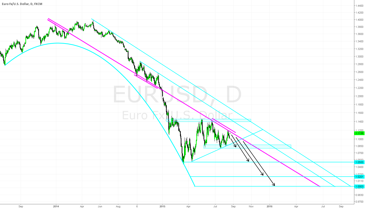 EURUSD Powerful Long Term Trend Line in Question