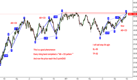 USOIL: USOIL Just Sell