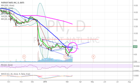 PN: PN on breakout continuation
