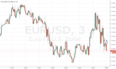 EURUSD: LONG AUDUSD