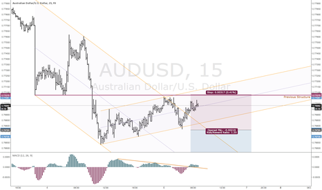 AUDUSD: A Short Setup in AUDUSD Using Channels Breakout