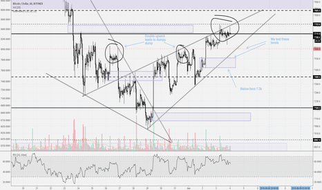 BTCUSD: Bitcoin -- Short it