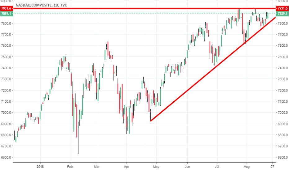 IXIC: buy NASDAQ