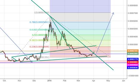 BTSBTC: BTSBTC long above 1779 Tp at the Fibonacci level on chart