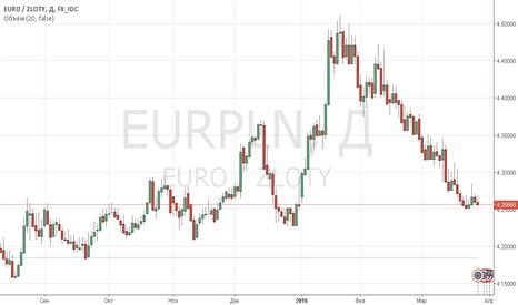 EURPLN: Покупка эвро против злотого