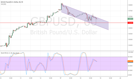 GBPUSD: cable 1h