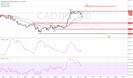 CADJPY: Going into wave 5