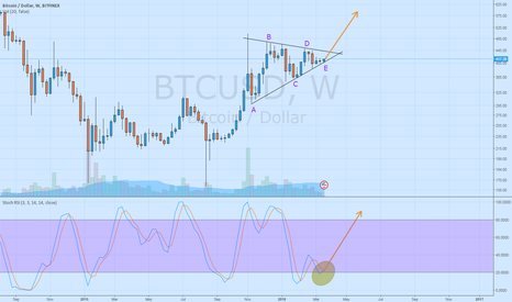 BTCUSD: Bitcoin is ready to go up