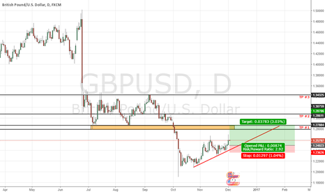 GBPUSD: GBPUSD TO THE UPSIDE