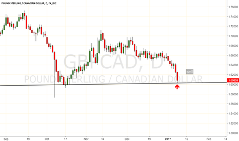 GBPCAD: my earlier gbpcad trade has already hit and currrently in 50 pip