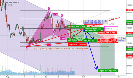 "USDJPY: USD/JPY buy on Gartley pattern to make ""BIG SELL SETUP"""