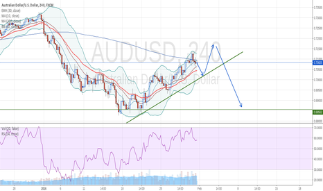 AUDUSD: One more bounce before downside break.