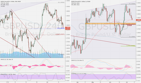 GBPUSD: GBP/USD day compare 4h
