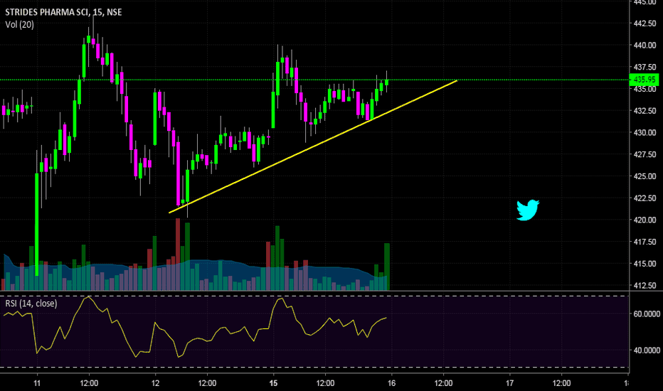 STAR: Star - Trend line support!