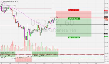USDJPY: USD/JPY Getting short