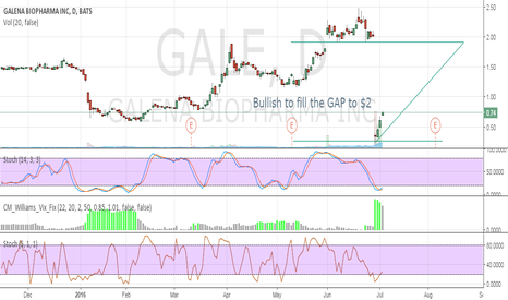 GALE: Bullish to fill the GAP to $2