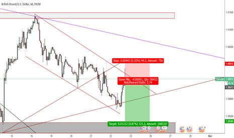 GBPUSD: GBP USD Short oppurtunity
