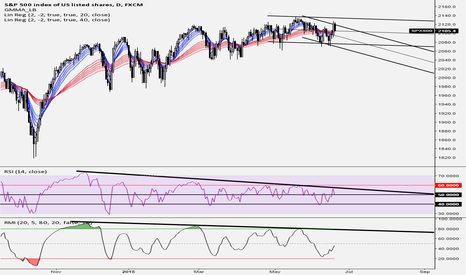 SPX500: Technicals support the case for selling and shorting SPY + QQQ
