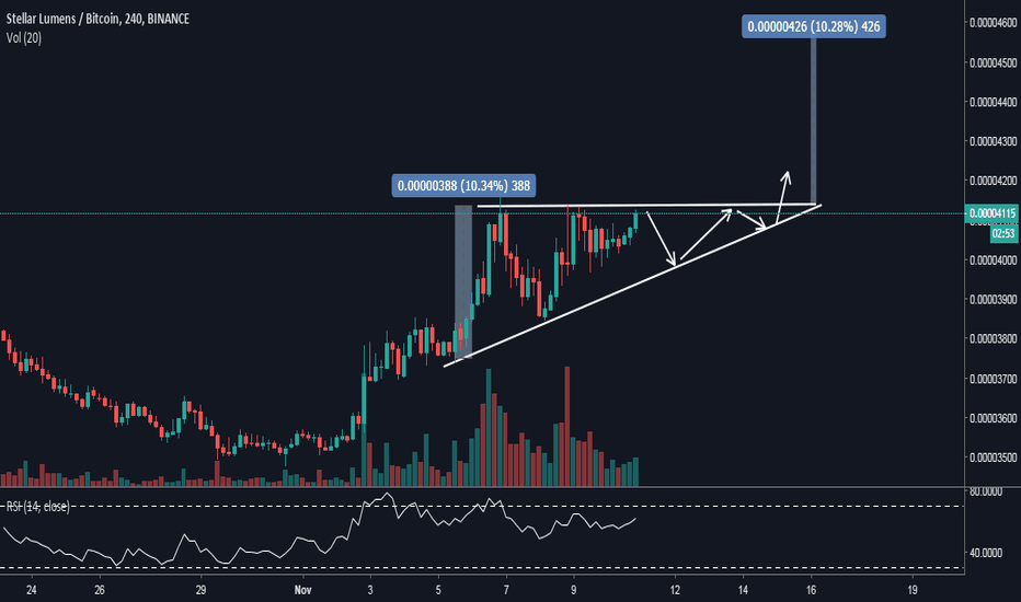 XLMBTC: Steller Lumen (XLM) Currently Following Ascending Triangle