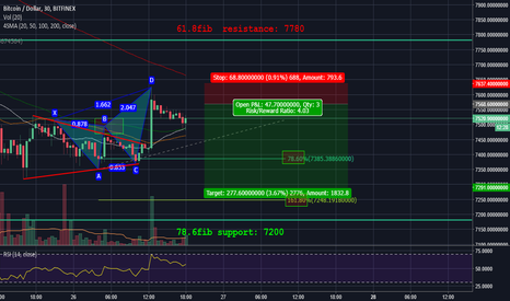 BTCUSD: #bitcoin forming Bearish #butterfly around 4H 20SMA resistance
