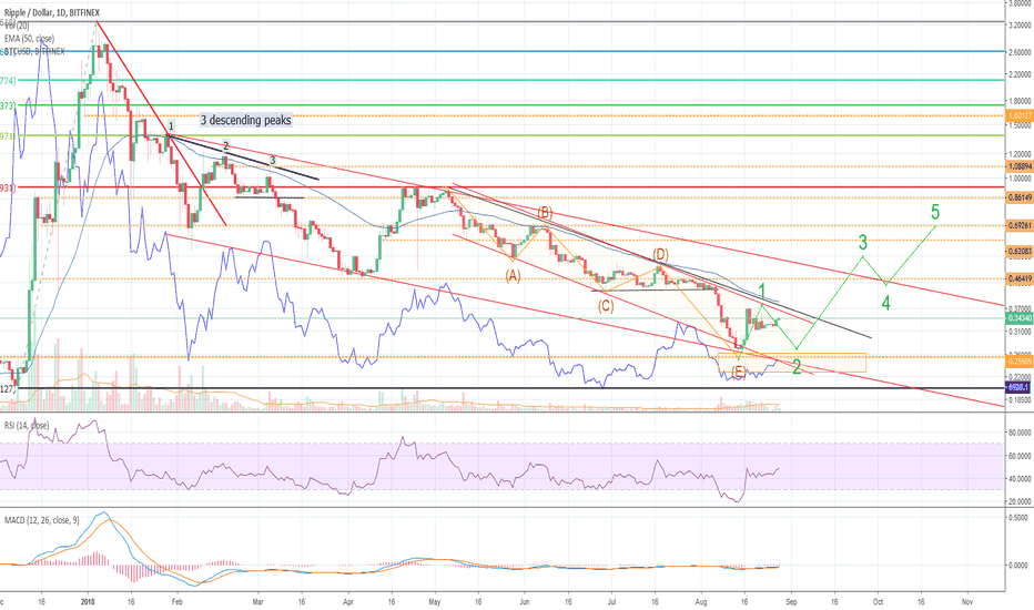 XRPUSD: Ripple shortly before new trend?
