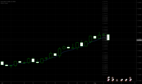 EURUSD: Daily candle closed below 5 EMA = time to sell