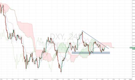 DXY: USD Index - Mô hình VDV H4 có thể không hoàn thành.