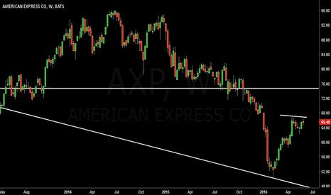AXP: American Express