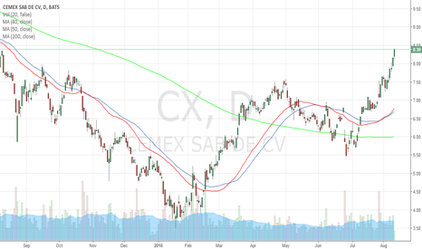 CX: $CX Long Entry (Wilsonsfinancemind.com)