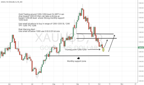 XAUUSD: Gold long Advice on NFP for 1285+