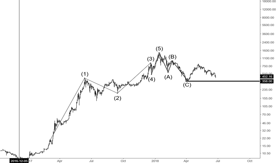 ETHUSD: CAN WE POSSiBLLY MOON AGAIN ??!! !!!!! i think we can