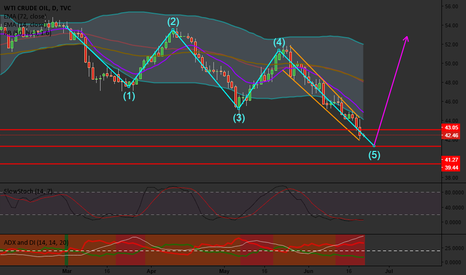 USOIL: OIL bit more down, then rocket to the sky