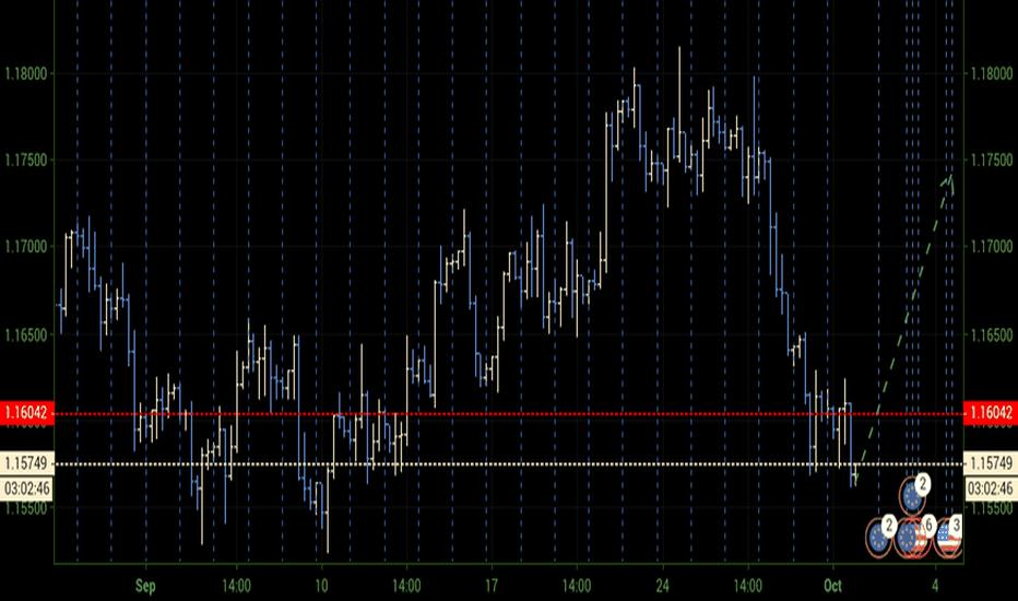 EURUSD: €$ ⏫ H4