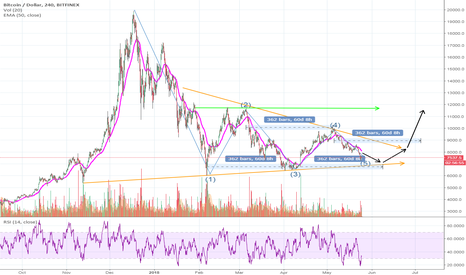 BTCUSD: This SIMPLE chart makes too much sense!! Bitcoin Consolidation!!