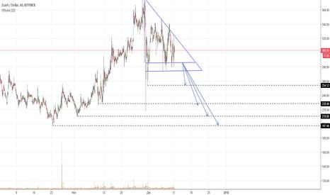 ZECUSD: Формация треугольник, скоро выход