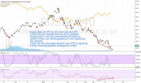 RUSS: I think markets need a pullback