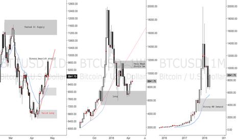 BTCUSD: Bitcoin Retracing