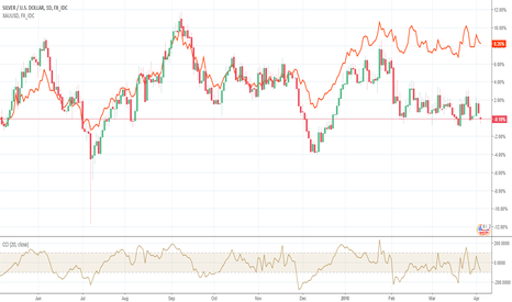 XAGUSD: Gold vs Silver: The Sleeping Giants