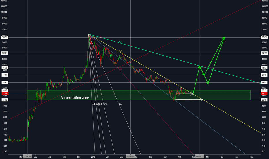 Gann Fan — Gann — TradingView